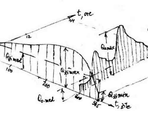 """O metodă """"relativ simplă"""" pentru determinarea presiunii medii în reţeaua de distribuţie"""